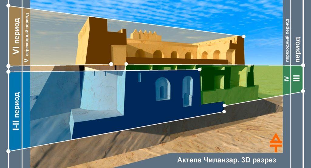 Актепа Чиланзар. 3D разрез холма, заключающего три основных здания (рек. авт.).